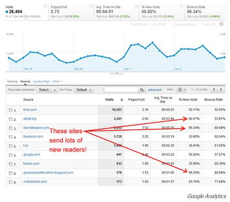 ۳۰ روش افزایش بازدید سایت و وبلاگ, آموزش اینترنت